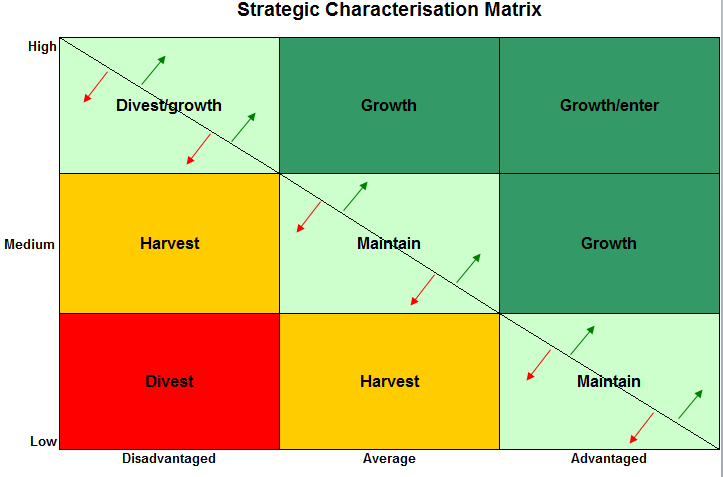 Strategic Decision Matrix Template